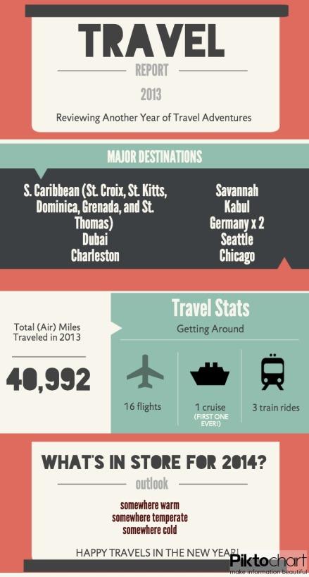 Travel Report, 2013 (1)